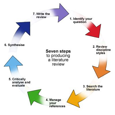 How to write research methods for dissertation writing